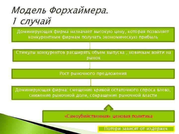 Модель Форхаймера. 1 случай Доминирующая фирма назначает высокую цену, которая позволяет конкурентным фирмам получать