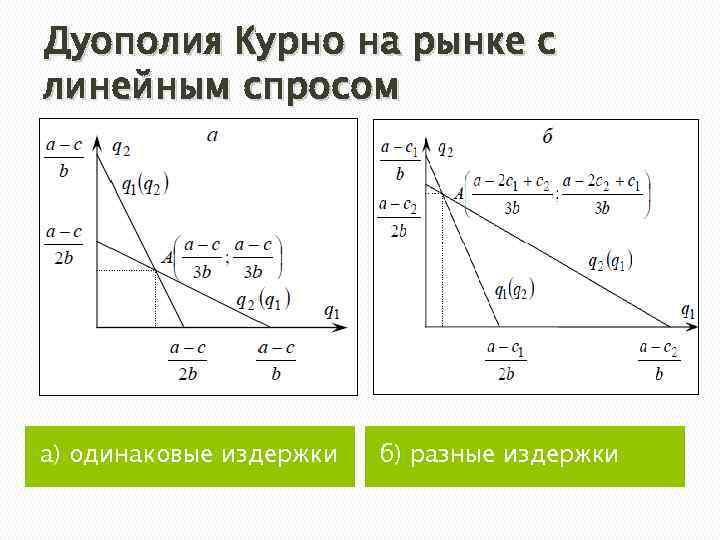Дуополия Курно на рынке с линейным спросом а) одинаковые издержки б) разные издержки