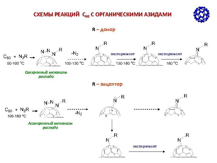 СХЕМЫ РЕАКЦИЙ С 60 С ОРГАНИЧЕСКИМИ АЗИДАМИ R – донор эксперимент Синхронный механизм распада