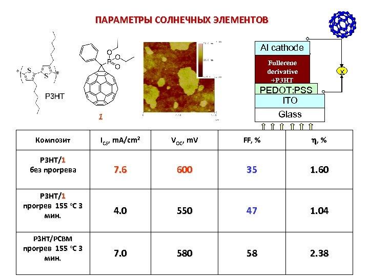 ПАРАМЕТРЫ СОЛНЕЧНЫХ ЭЛЕМЕНТОВ Al cathode Fullerene derivative +P 3 HT X PEDOT: PSS ITO
