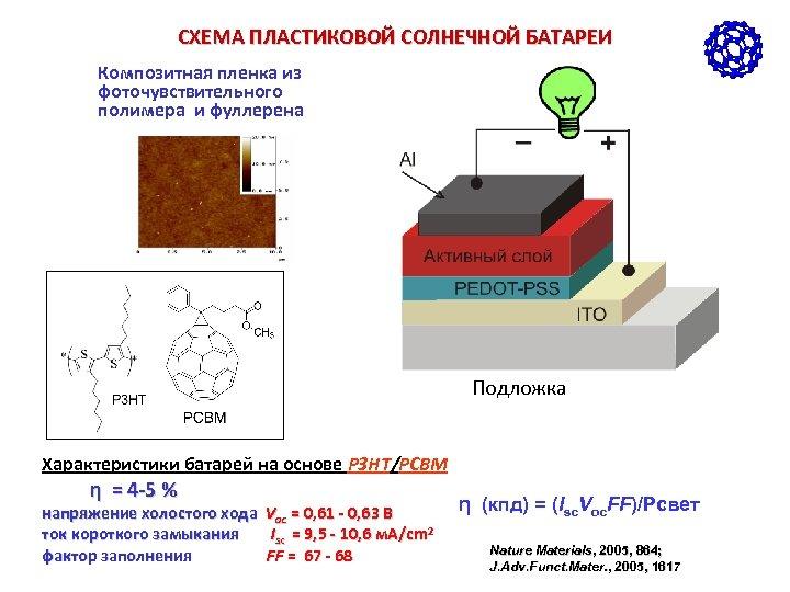 СХЕМА ПЛАСТИКОВОЙ СОЛНЕЧНОЙ БАТАРЕИ Композитная пленка из фоточувствительного полимера и фуллерена Подложка Характеристики батарей