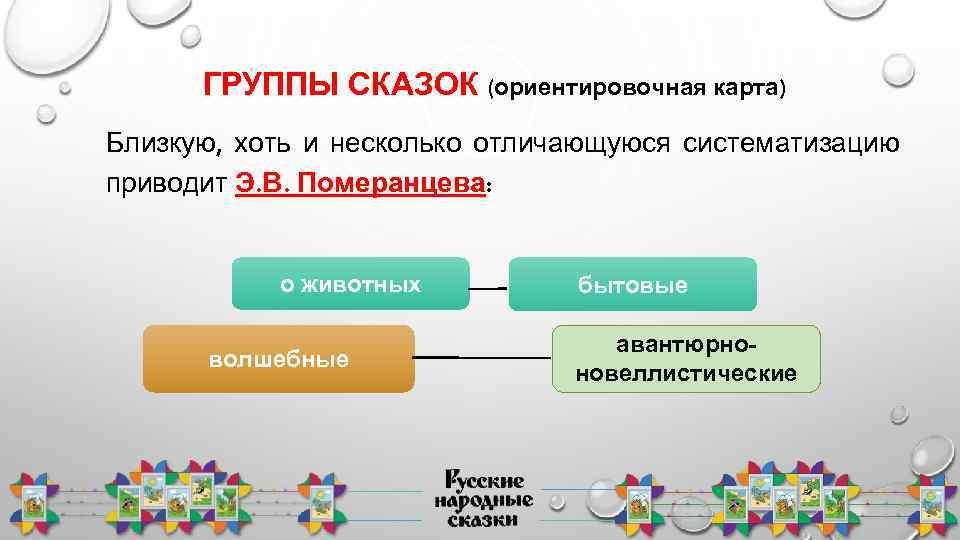 ГРУППЫ СКАЗОК (ориентировочная карта) Близкую, хоть и несколько отличающуюся систематизацию приводит Э. В. Померанцева: