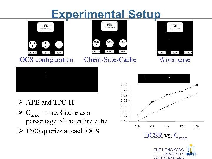 Experimental Setup OCS configuration Client-Side-Cache Ø APB and TPC-H Ø Cmax = max Cache