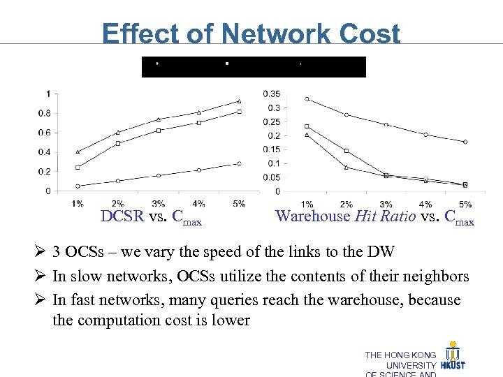 Effect of Network Cost DCSR vs. Cmax Warehouse Hit Ratio vs. Cmax Ø 3
