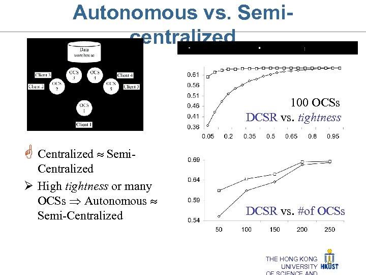 Autonomous vs. Semicentralized 100 OCSs DCSR vs. tightness G Centralized Semi. Centralized Ø High