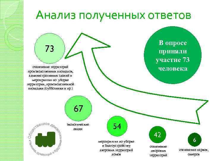Анализ полученных ответов В опросе приняли участие 73 человека 73 озеленение территорий производственных площадок,