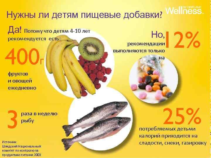 Нужны ли детям пищевые добавки? Да! Потому что детям 4 -10 лет рекомендуется есть: