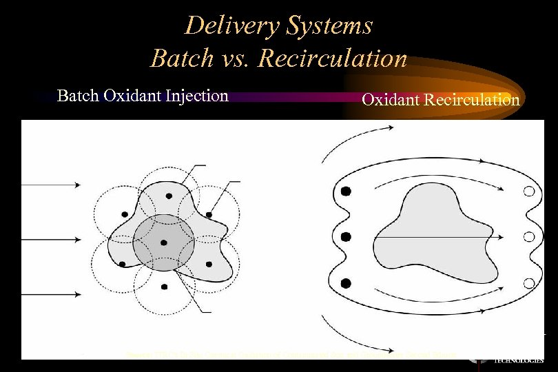 Delivery Systems Batch vs. Recirculation Batch Oxidant Injection Oxidant Recirculation 20 Source: ITRC's In