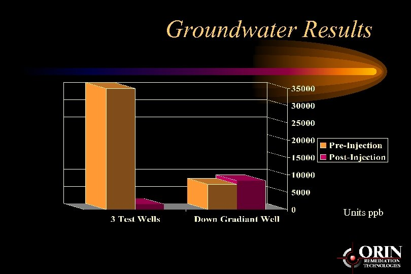 Groundwater Results Units ppb