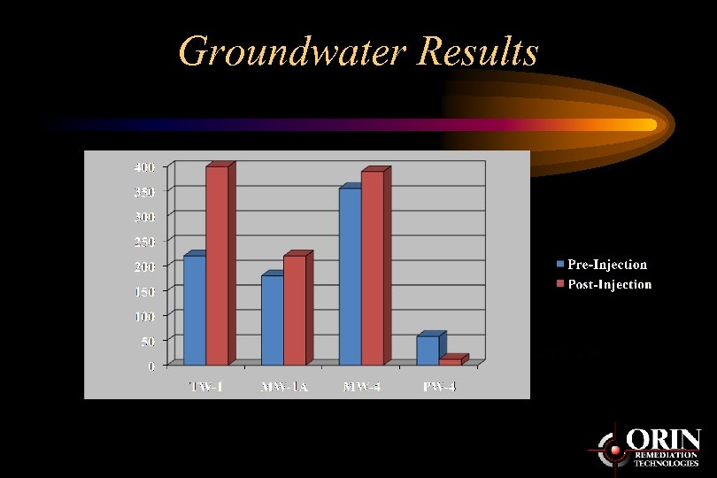 Groundwater Results