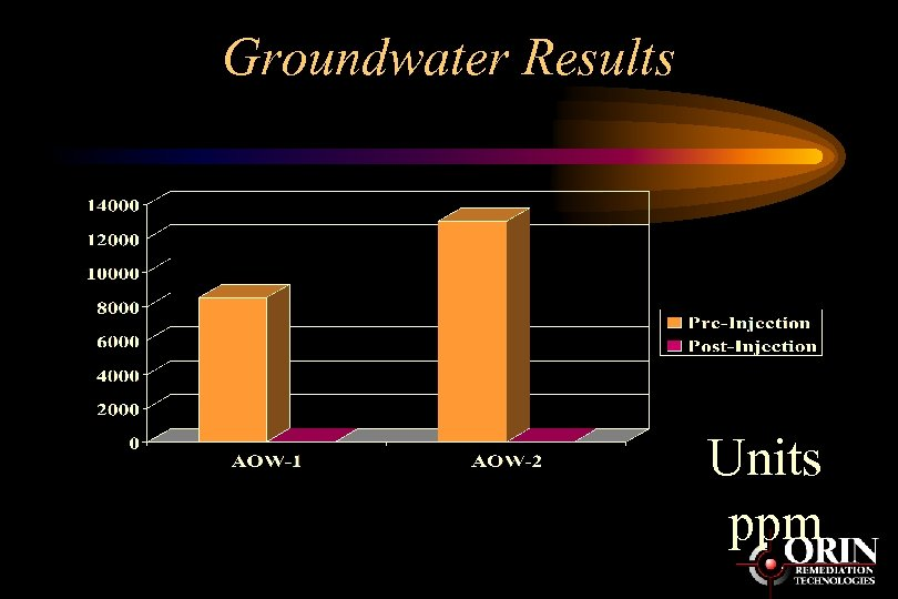 Groundwater Results Units ppm