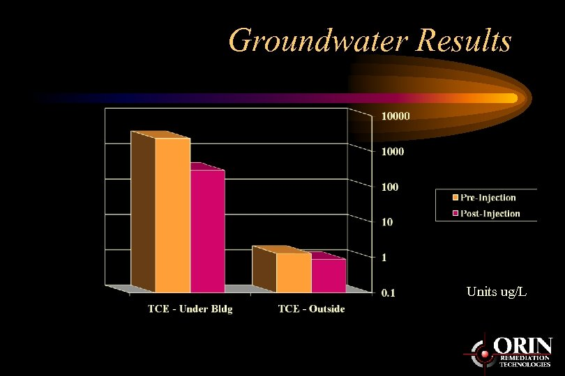 Groundwater Results Units ug/L