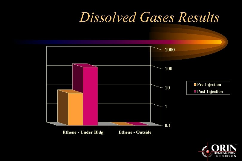 Dissolved Gases Results