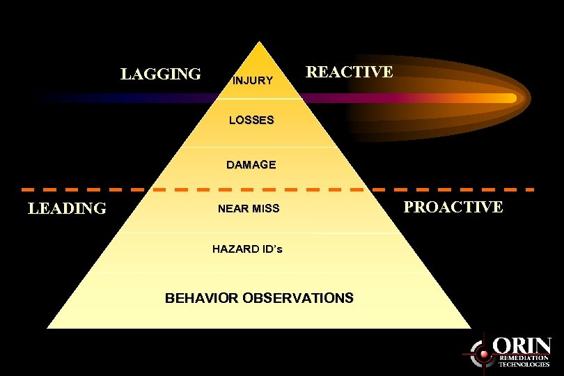 LAGGING INJURY REACTIVE LOSSES DAMAGE LEADING NEAR MISS HAZARD ID's BEHAVIOR OBSERVATIONS PROACTIVE