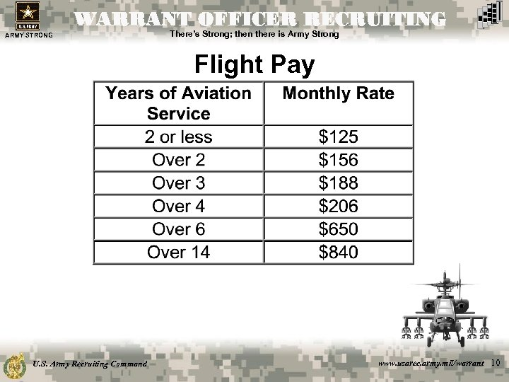 WARRANT OFFICER RECRUITING ARMY STRONG There's Strong; then there is Army Strong Flight Pay