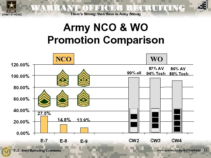 WARRANT OFFICER RECRUITING There's Strong; then there is Army Strong ARMY STRONG Army NCO