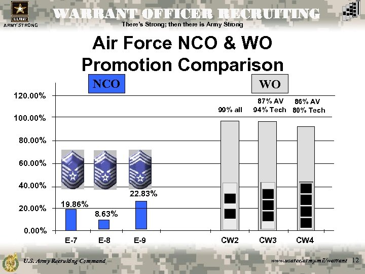 WARRANT OFFICER RECRUITING There's Strong; then there is Army Strong ARMY STRONG Air Force