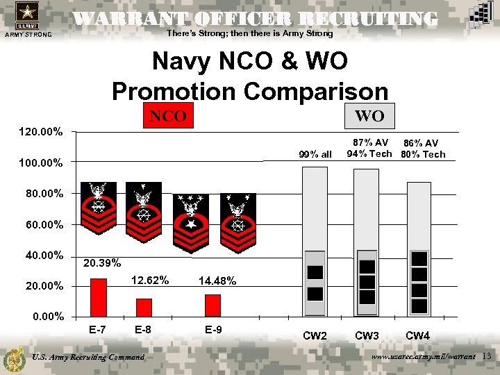 WARRANT OFFICER RECRUITING There's Strong; then there is Army Strong ARMY STRONG Navy NCO