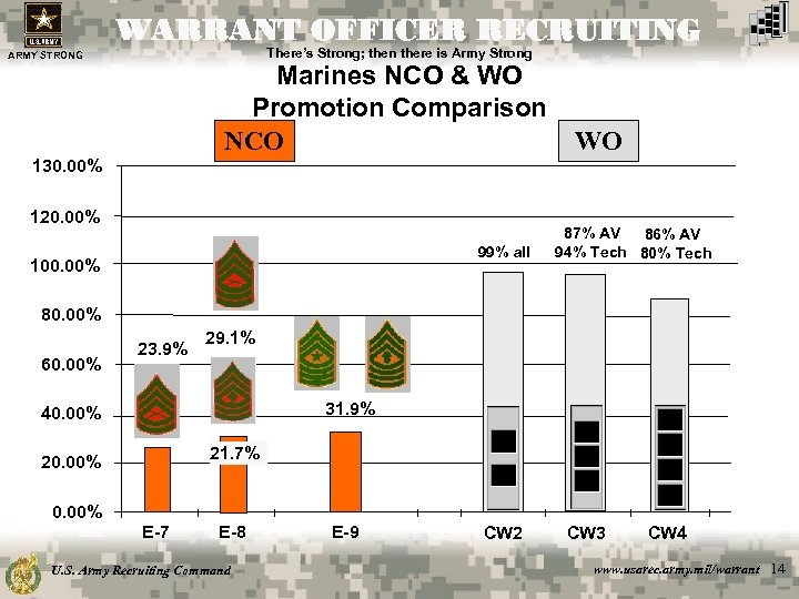 WARRANT OFFICER RECRUITING There's Strong; then there is Army Strong ARMY STRONG Marines NCO