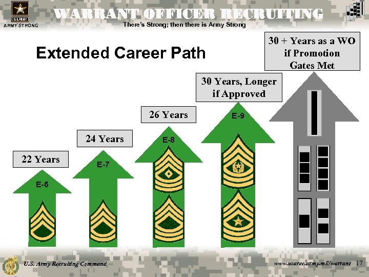 WARRANT OFFICER RECRUITING There's Strong; then there is Army Strong ARMY STRONG 30 +