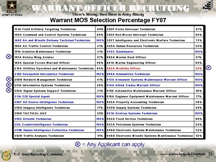 WARRANT OFFICER RECRUITING There's Strong; then there is Army Strong ARMY STRONG Warrant MOS