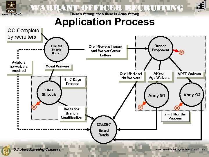 WARRANT OFFICER RECRUITING There's Strong; then there is Army Strong ARMY STRONG Application Process