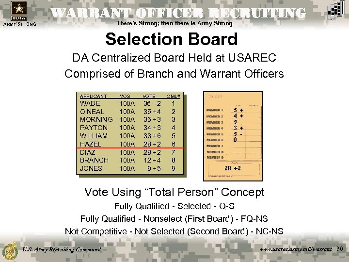 WARRANT OFFICER RECRUITING There's Strong; then there is Army Strong ARMY STRONG Selection Board
