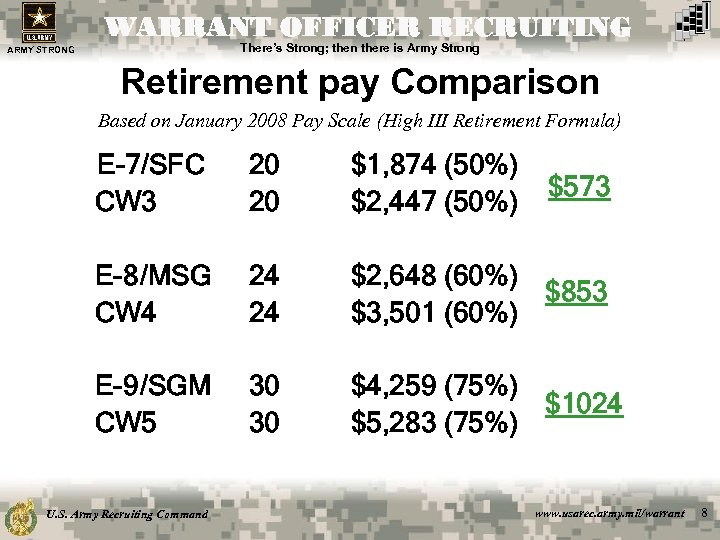WARRANT OFFICER RECRUITING There's Strong; then there is Army Strong ARMY STRONG Retirement pay