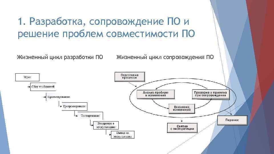 1. Разработка, сопровождение ПО и решение проблем совместимости ПО Жизненный цикл разработки ПО Жизненный
