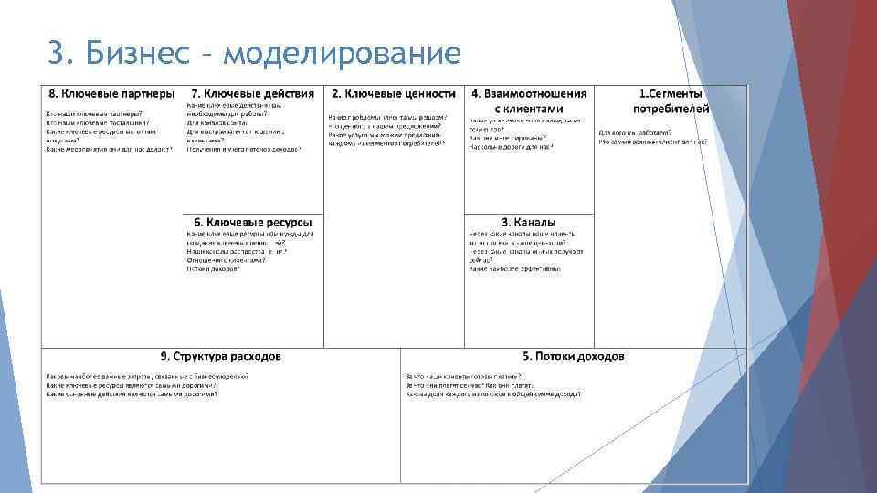 3. Бизнес – моделирование
