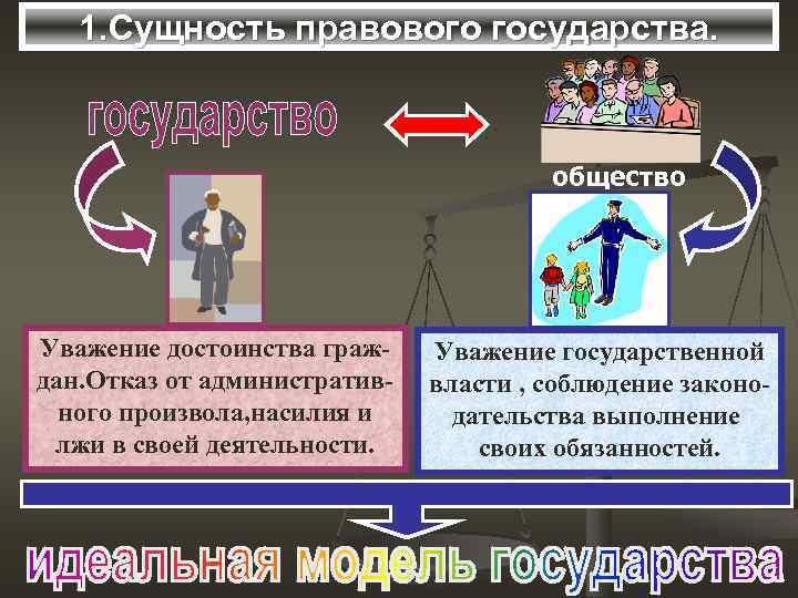 1. Сущность правового государства. общество Уважение достоинства граждан. Отказ от административного произвола, насилия и