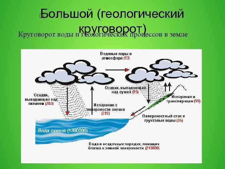 Большой (геологический Круговорот воды икруговорот) геологических процессов в земле