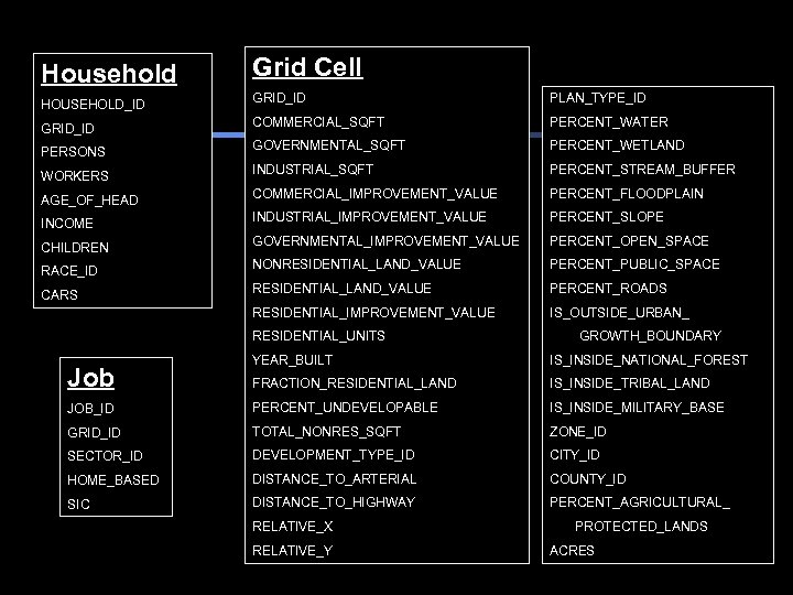 Household Grid Cell HOUSEHOLD_ID GRID_ID PLAN_TYPE_ID GRID_ID COMMERCIAL_SQFT PERCENT_WATER PERSONS GOVERNMENTAL_SQFT PERCENT_WETLAND WORKERS INDUSTRIAL_SQFT