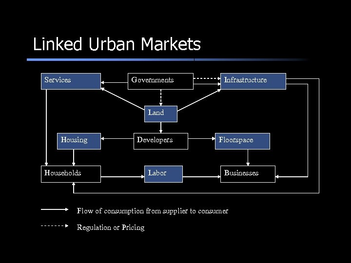 Linked Urban Markets Services Governments Infrastructure Land Housing Developers Households Labor Floorspace Businesses Flow