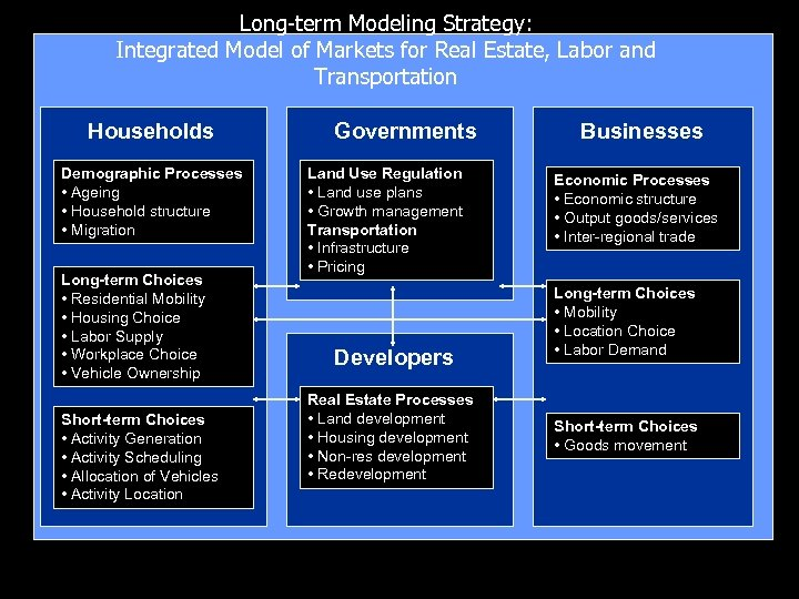Long-term Modeling Strategy: Integrated Model of Markets for Real Estate, Labor and Transportation Households