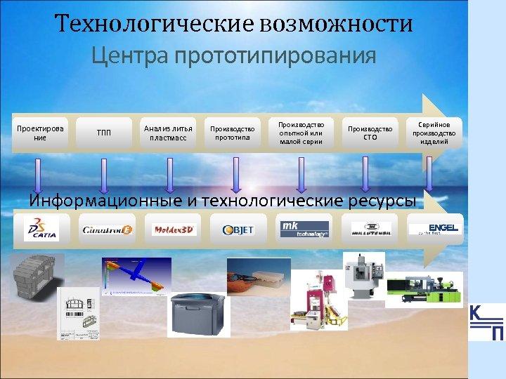 Технологические возможности Центра прототипирования Проектирова ние ТПП Анализ литья пластмасс Производство прототипа Производство опытной
