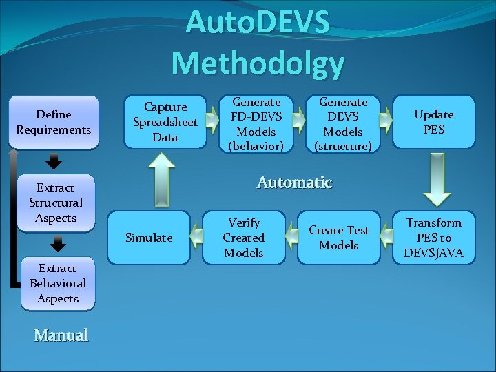 Auto. DEVS Methodolgy Define Requirements Capture Spreadsheet Data Simulate Manual Generate DEVS Models (structure)