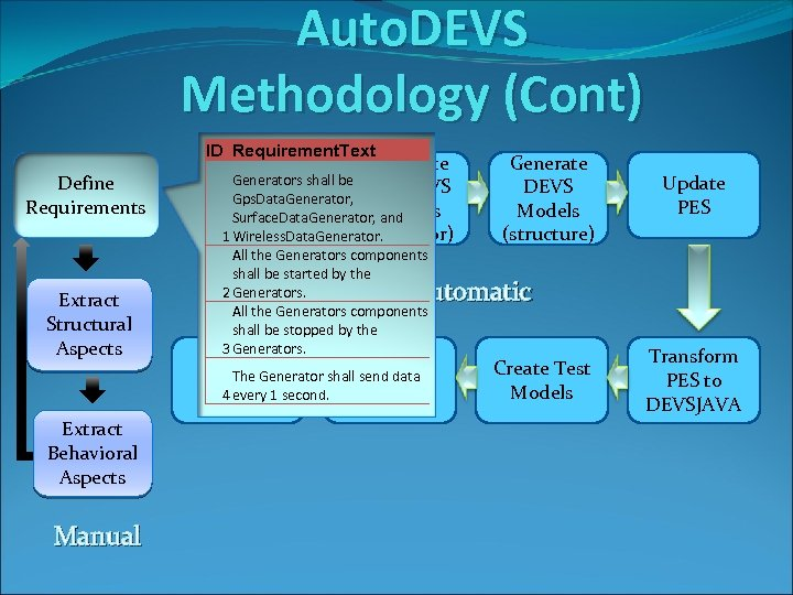 Auto. DEVS Methodology (Cont) ID Requirement. Text Define Requirements Extract Structural Aspects Extract Behavioral