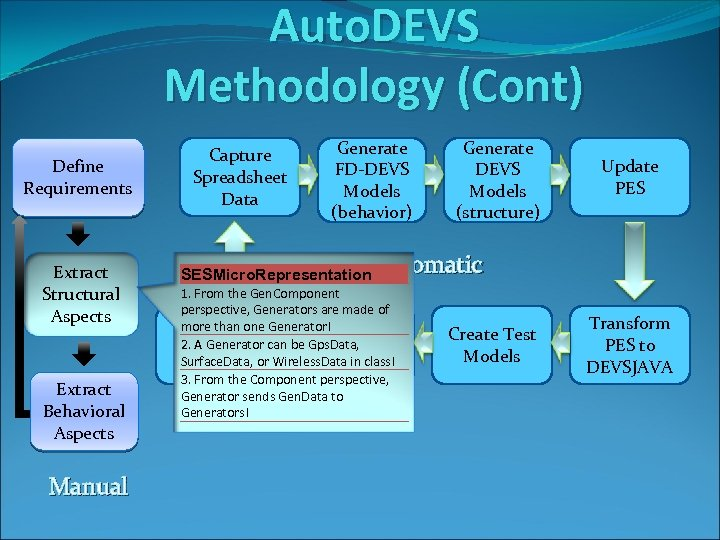 Auto. DEVS Methodology (Cont) Define Requirements Extract Structural Aspects Extract Behavioral Aspects Manual Capture
