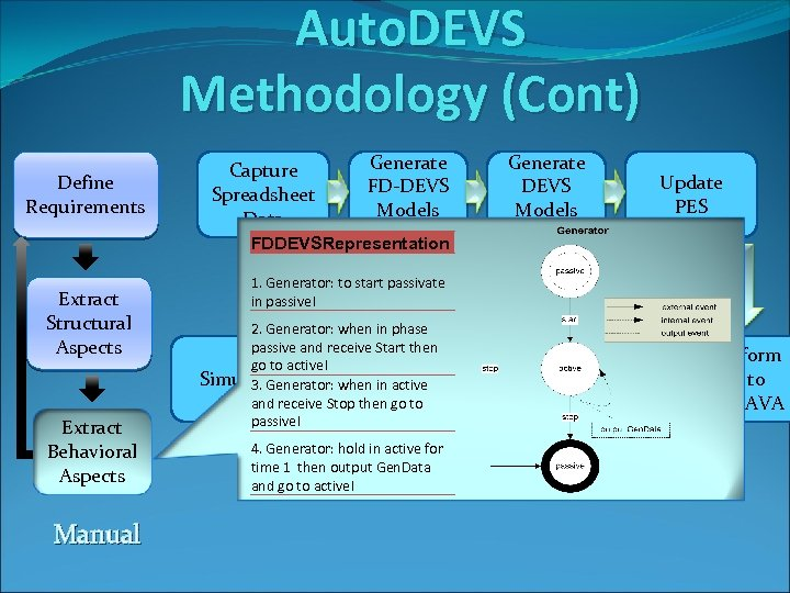 Auto. DEVS Methodology (Cont) Define Requirements Extract Structural Aspects Extract Behavioral Aspects Manual Generate