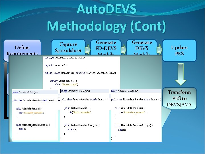 Auto. DEVS Methodology (Cont) Define Requirements Capture Spreadsheet Data Simulate Manual Generate DEVS Models