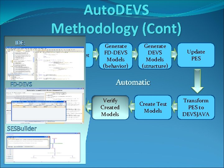 Auto. DEVS Methodology (Cont) IDE: Define Requirements Capture Spreadsheet Data Structural Aspects Simulate Manual