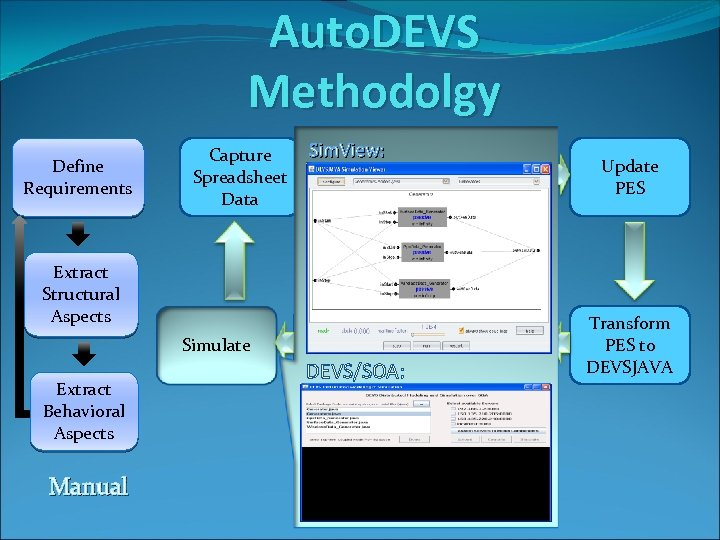 Auto. DEVS Methodolgy Define Requirements Capture Spreadsheet Data Simulate Manual FD-DEVS Models (behavior) Generate
