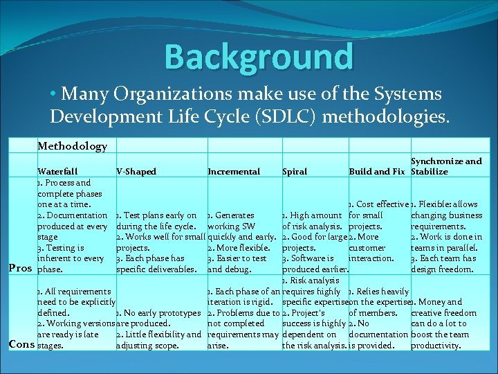 Background • Many Organizations make use of the Systems Development Life Cycle (SDLC) methodologies.