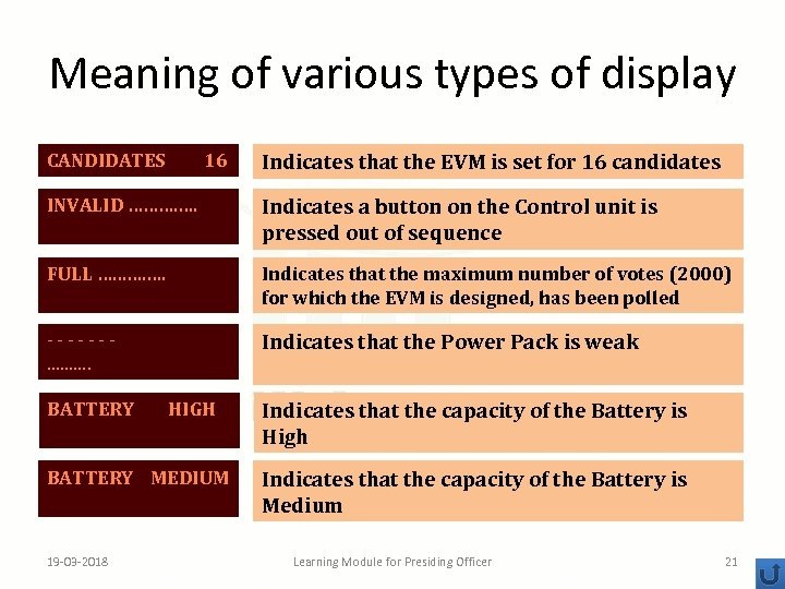 Meaning of various types of display CANDIDATES 16 Indicates that the EVM is set