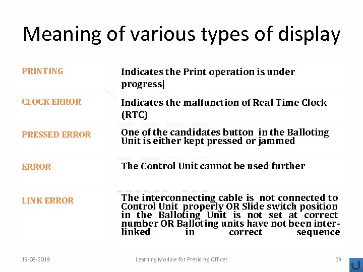 Meaning of various types of display PRINTING Indicates the Print operation is under progress 