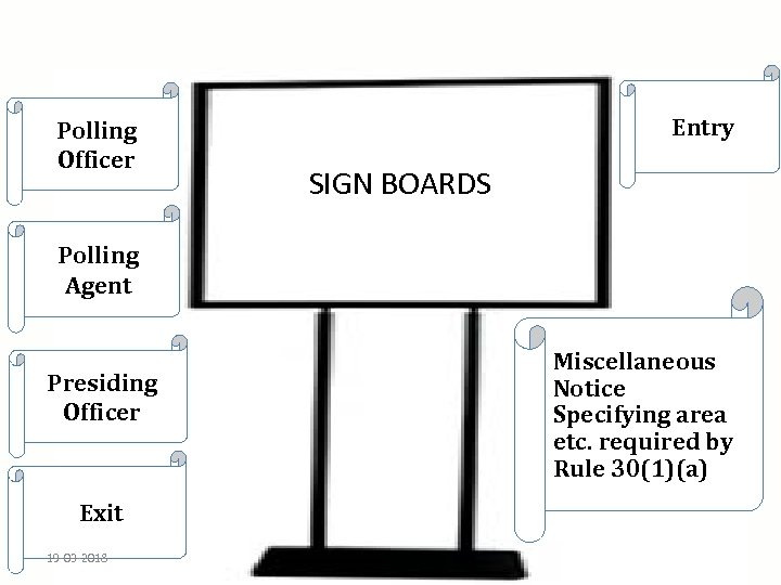 Polling Officer Entry SIGN BOARDS Polling Agent Miscellaneous Notice Specifying area etc. required by