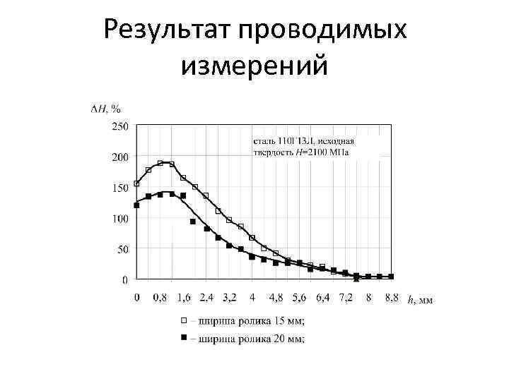 Результат проводимых измерений