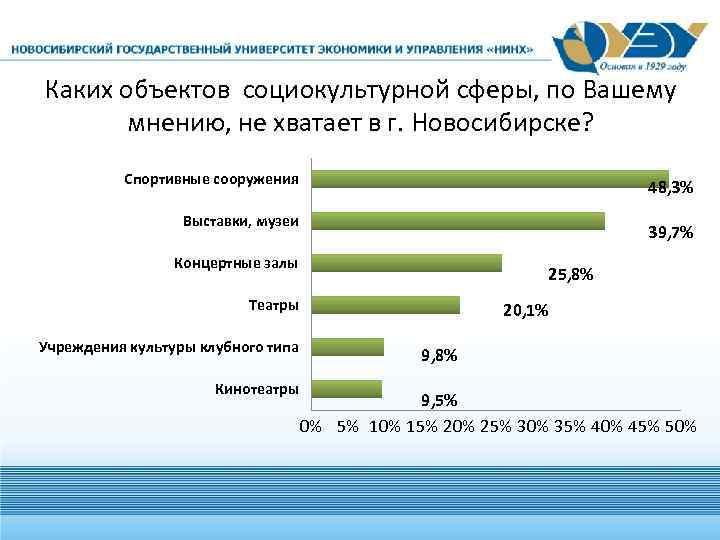 Каких объектов социокультурной сферы, по Вашему мнению, не хватает в г. Новосибирске? Спортивные сооружения