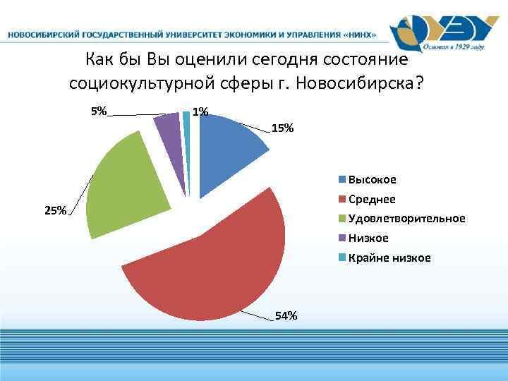 Как бы Вы оценили сегодня состояние социокультурной сферы г. Новосибирска? 5% 1% 15% Высокое